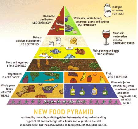 The Low-Glycemic Food Pyramid