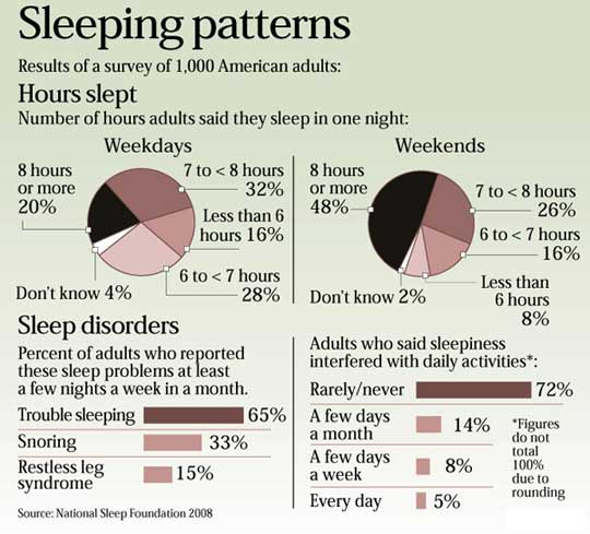 a study on insomnia a sleep disorder Sleep and sleep disorders in later life behavior disorder (rbd), and chronic insomnia sleep studies measure a number of.
