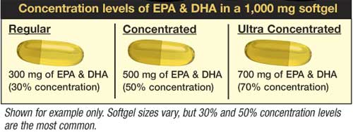 Fish Oil Concentration