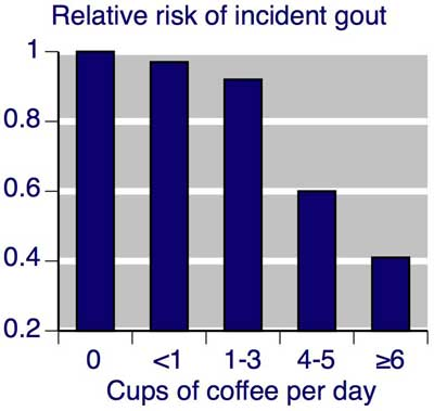 Coffee May Prevent Gout