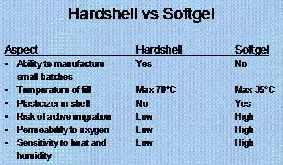 capliques vs. soft gels